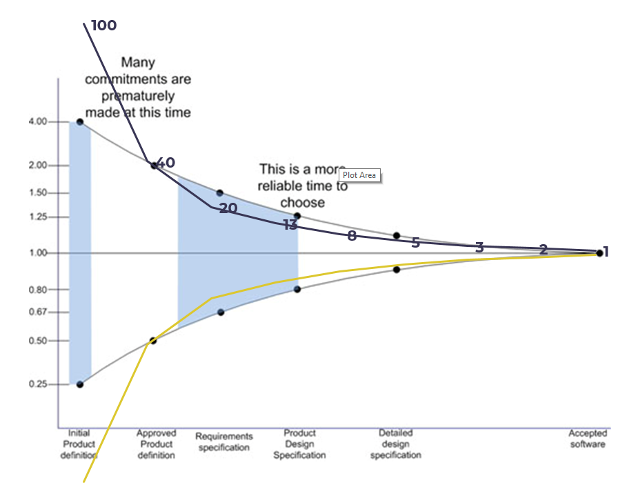 The Cone of Uncertainty and Planning Poker Values