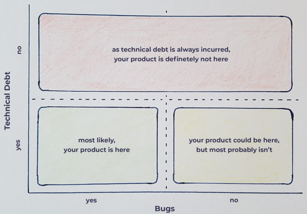 technical debt and bugs